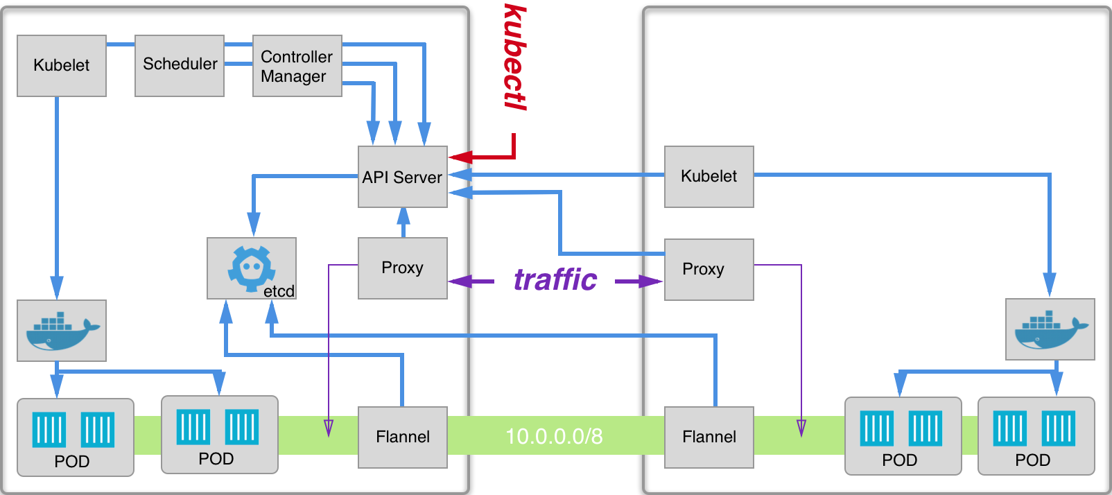 Blog - Kubernetes From Scratch Part 2 – Networking